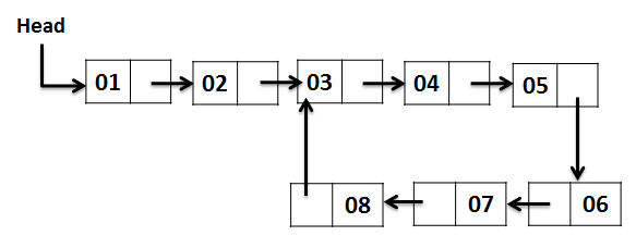 Linked List with Loop